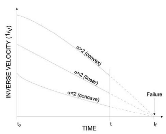 Gráfico de método de predição que auxilia a interpretação dos Dados de Monitoramento.