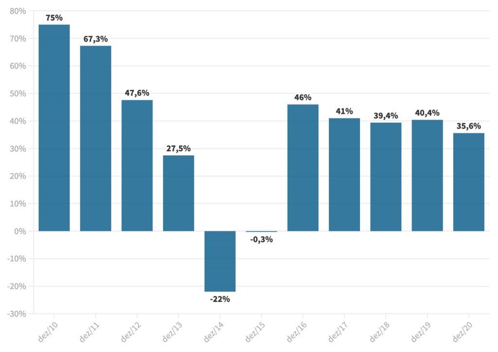 Gráfico que ilustra a situação do Sistema Cantareira.